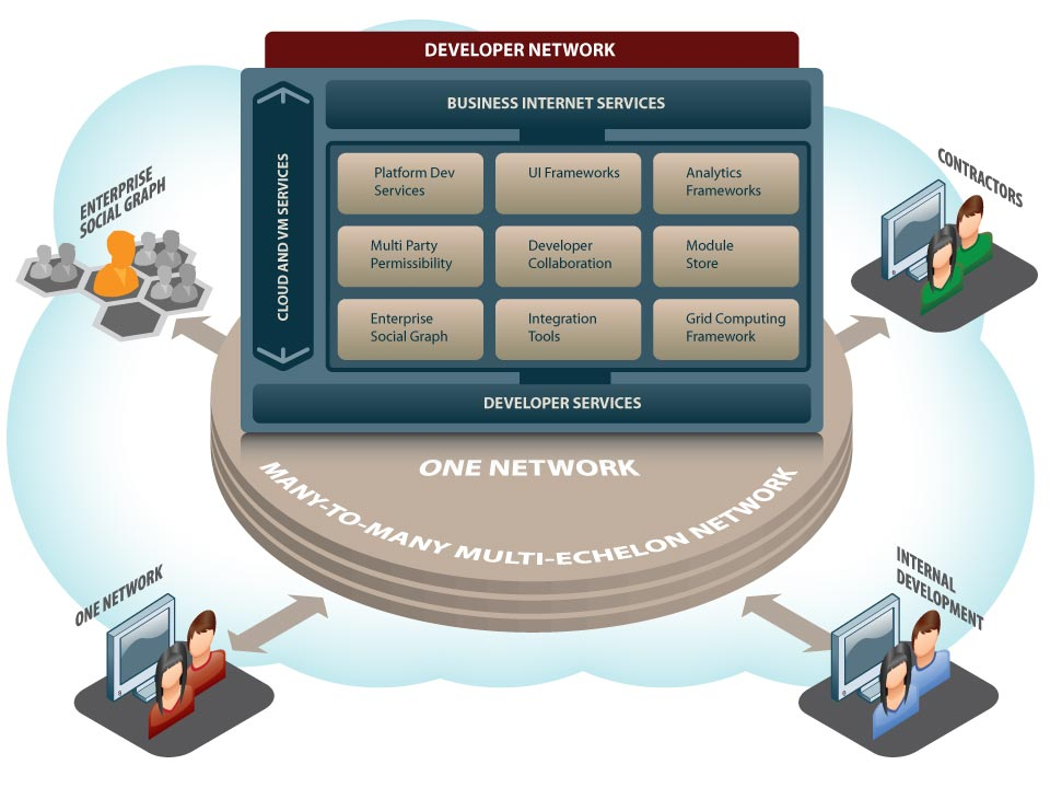 Developer Network - build enterprise class apps in the cloud with ease - developer network graphic