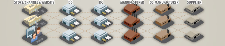 Supply Chain Management Software Solutions: supply chain planning, supply chain execution, supply chain optimization