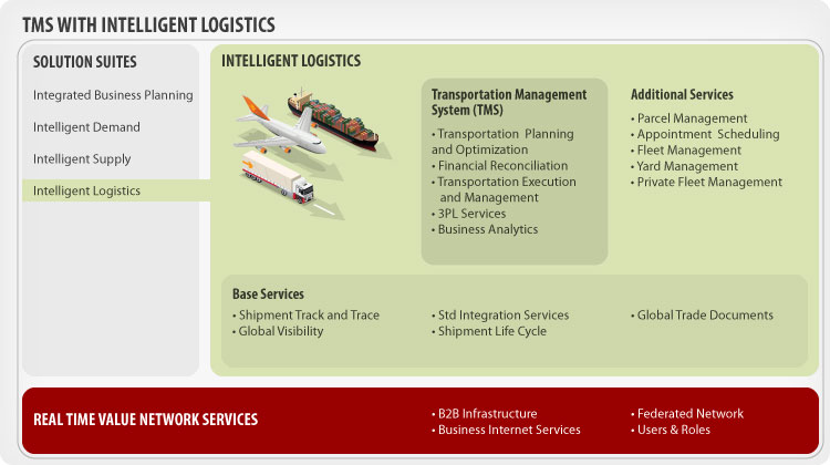 TMS Transportation Management System