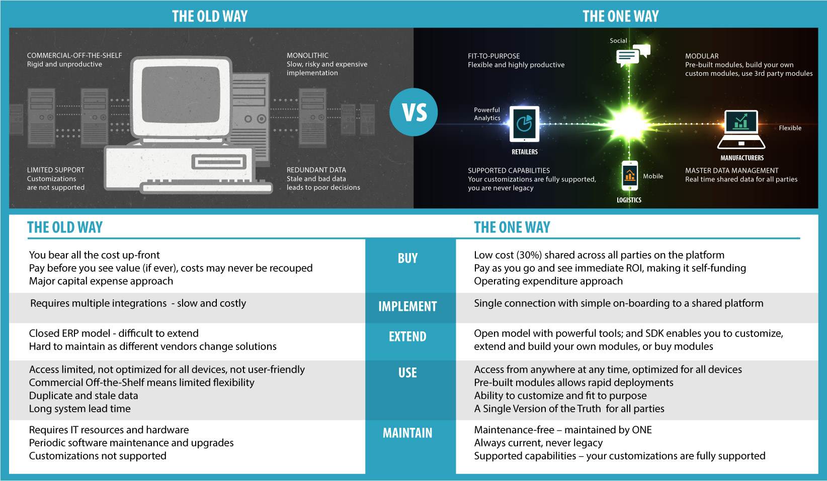 Old Supply Chain Technology vs. Multi-Party Networks In the Cloud