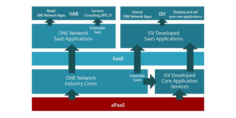 One Network VAR Partner Program