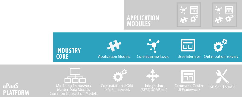 Industry Core creates industry-specific solutions.