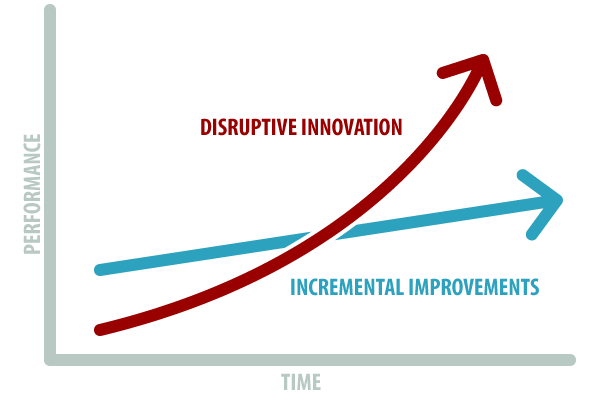 Disruptive business technology - delivers disruptive results