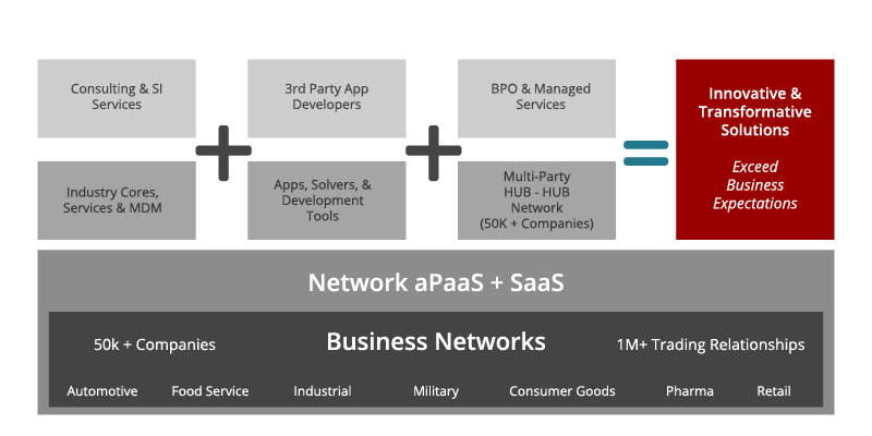 Generate revenue with referrals to a rich, multi-party aPaaS platform.