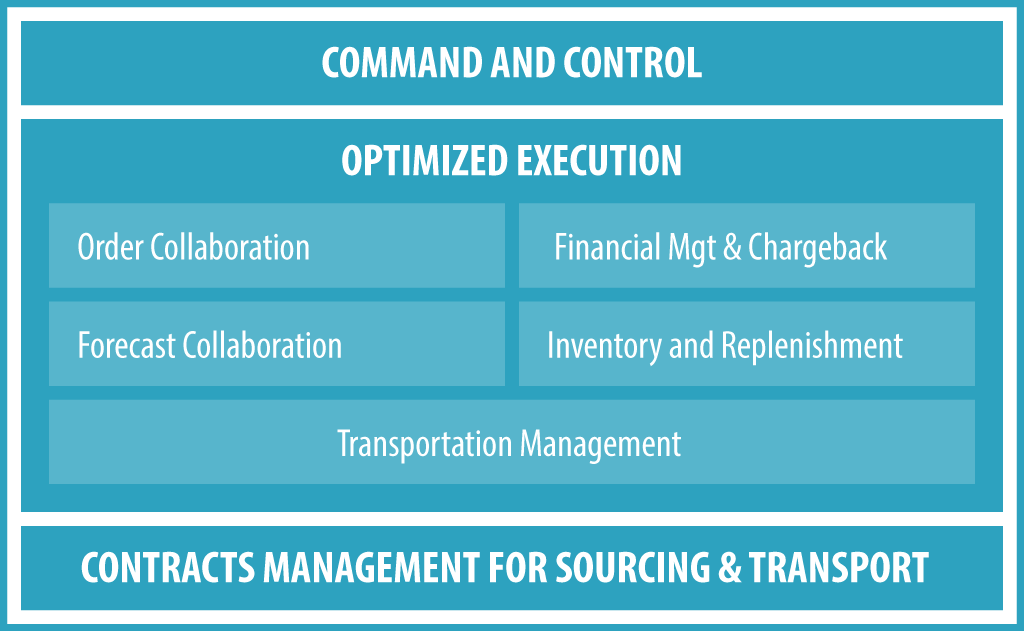 Automotive OEM and Tiered Supplier Solution Capabilities