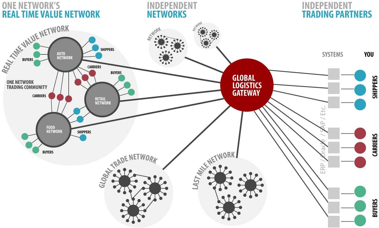 Global Logistics Gateway