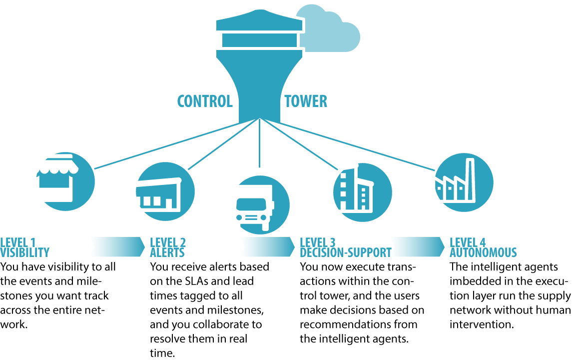 Stages Of Supply Chain Control Tower Deployments on Zara Supply Chain Diagram