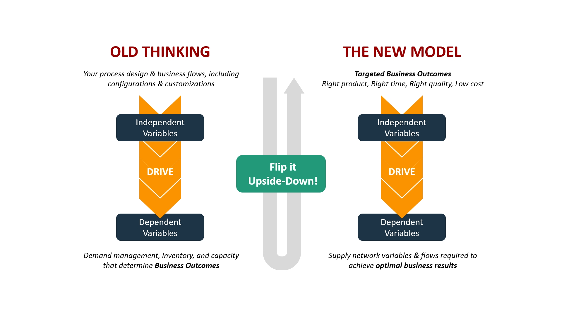 New thinking for getting value from machine learning in supply chain management.